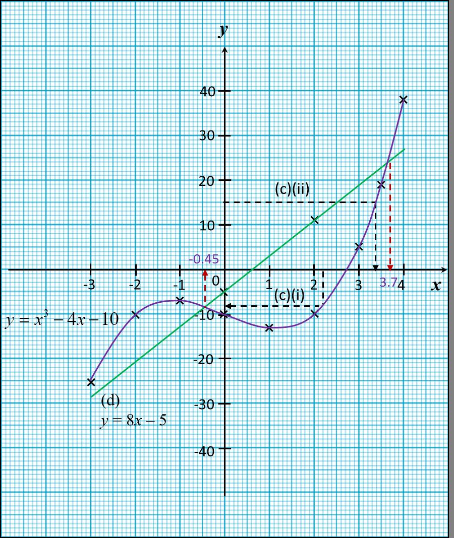 13 5 Graf Fungsi Spm Practis Kertas 2 Spm Matematik